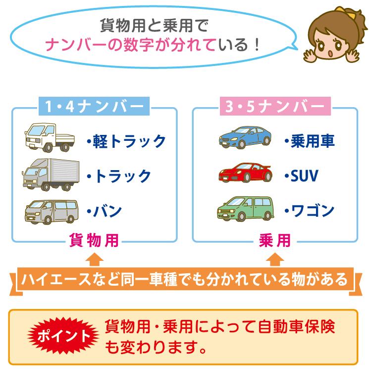 1ナンバーの自動車保険