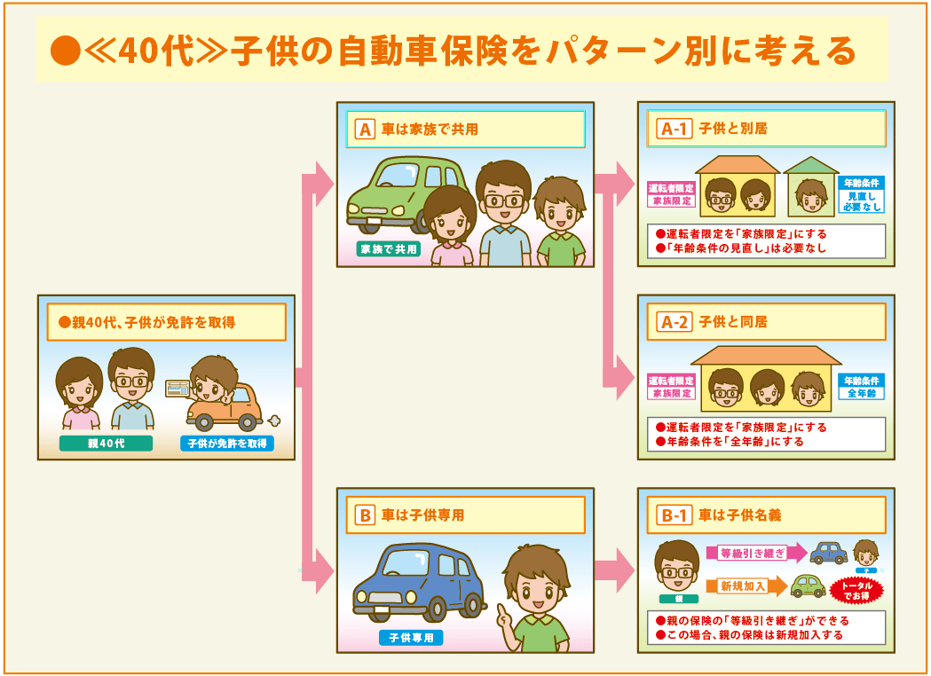 等級 自動車 保険