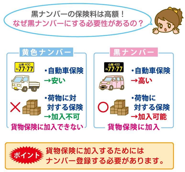 黒ナンバーの自動車保険料が高額な理由