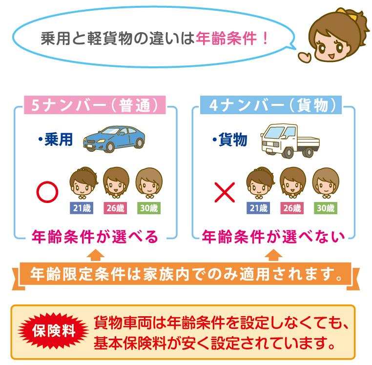 軽貨物の自動車保険は年齢条件が選べない
