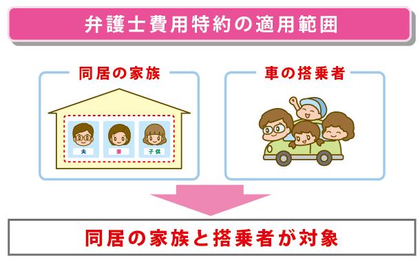 弁護士特約の適用範囲は家族と搭乗者全員
