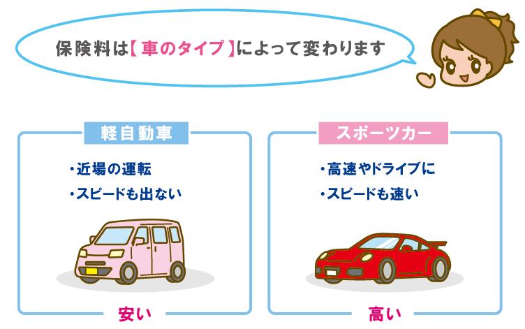 車のタイプと保険料