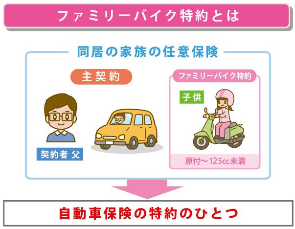 ファミリーバイク保険の解説