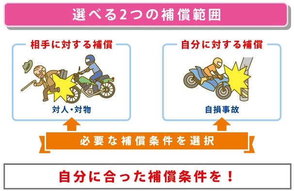 ファミリーバイク保険選べる補償範囲
