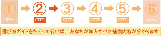 ステップ2:補償内容を選ぶ!