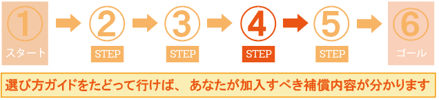ステップ4:補償条件を決める!