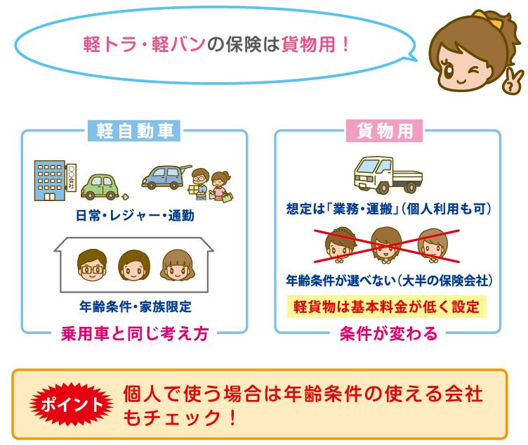 軽トラ・バン(軽貨物)の自動車保険