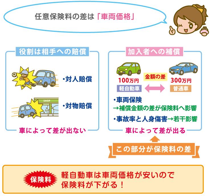 普通車と軽自動車の保険料比較