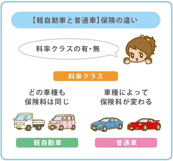 普通車から軽自動車に乗り換える
