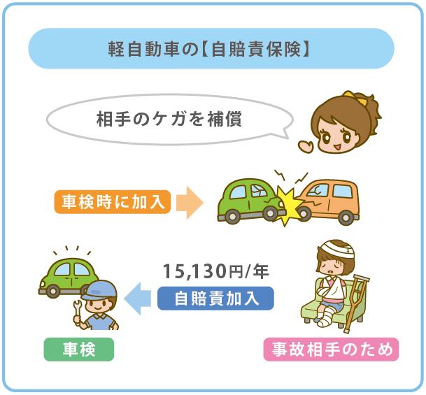 軽自動車の自賠責保険
