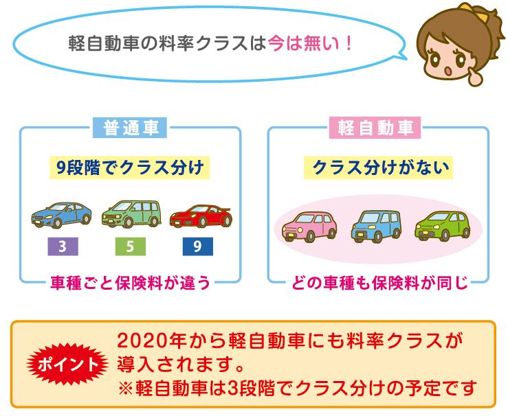 軽自動車の料率クラス
