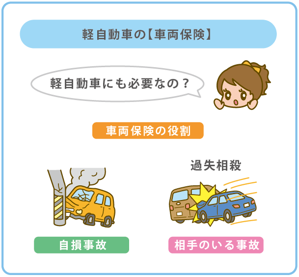 軽自動車の車両保険