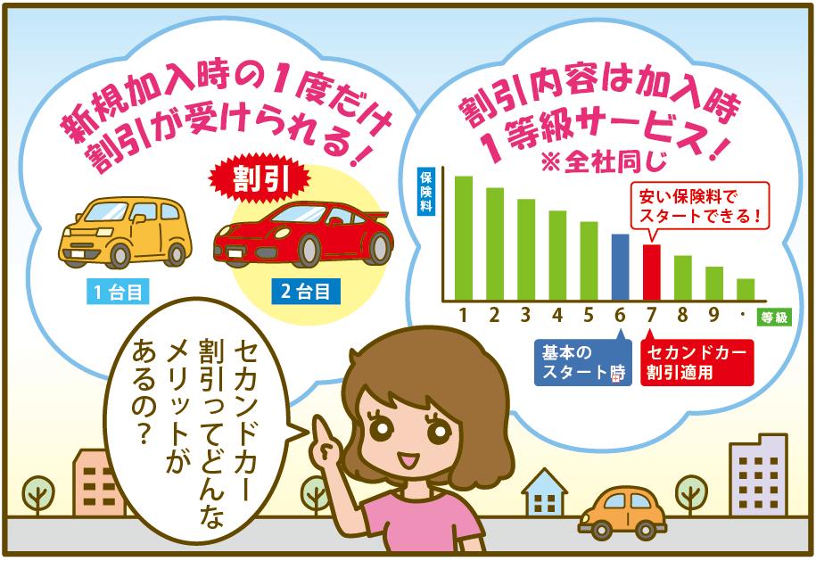 セカンドカー割引の割引内容や活用方法を詳しく解説