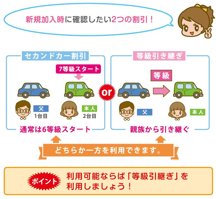 新規加入時に利用できる、セカンドカー割引と等級引継ぎ