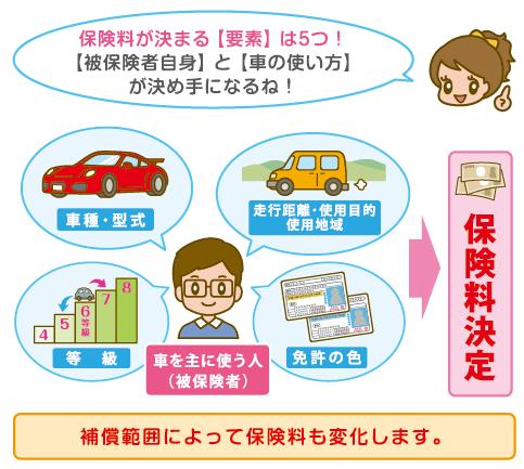車の保険料を決める要素