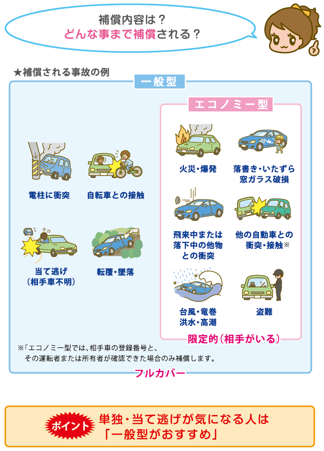 車両保険の補償内容