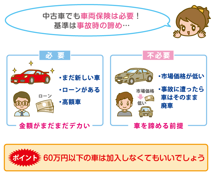 中古者と車両保険
