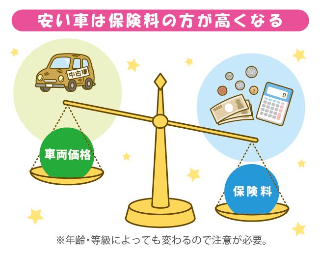 車両保険の加入基準をイラストで解説