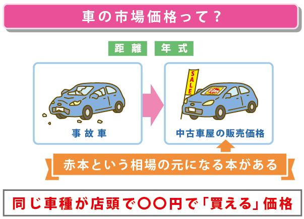 車の市場価格を説明