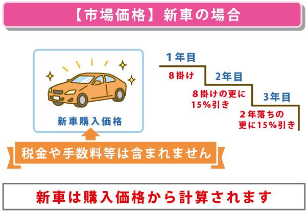 新車の場合の市場価格を説明