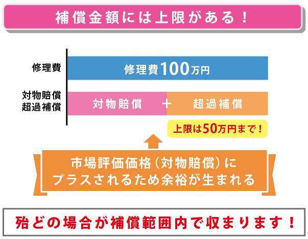 対物超過特約の補償上限は50万円