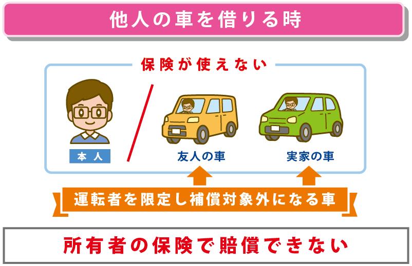 他車運転危険担保特約を利用したい状況