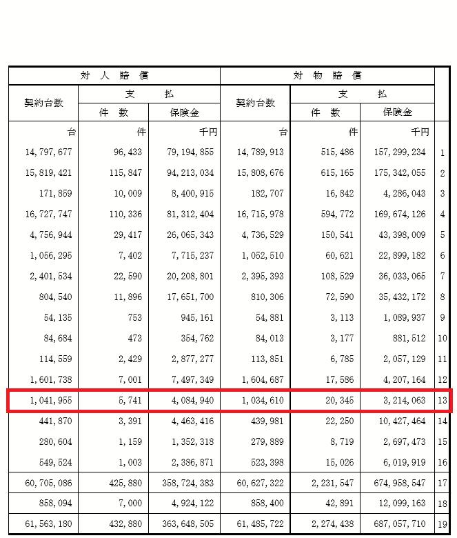 任意保険利用者数