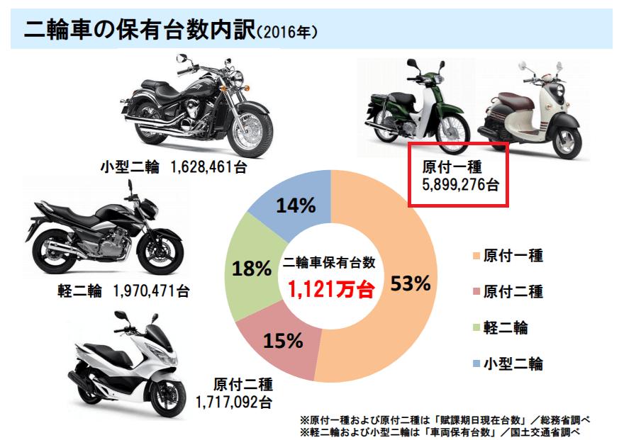 バイクの登録台数