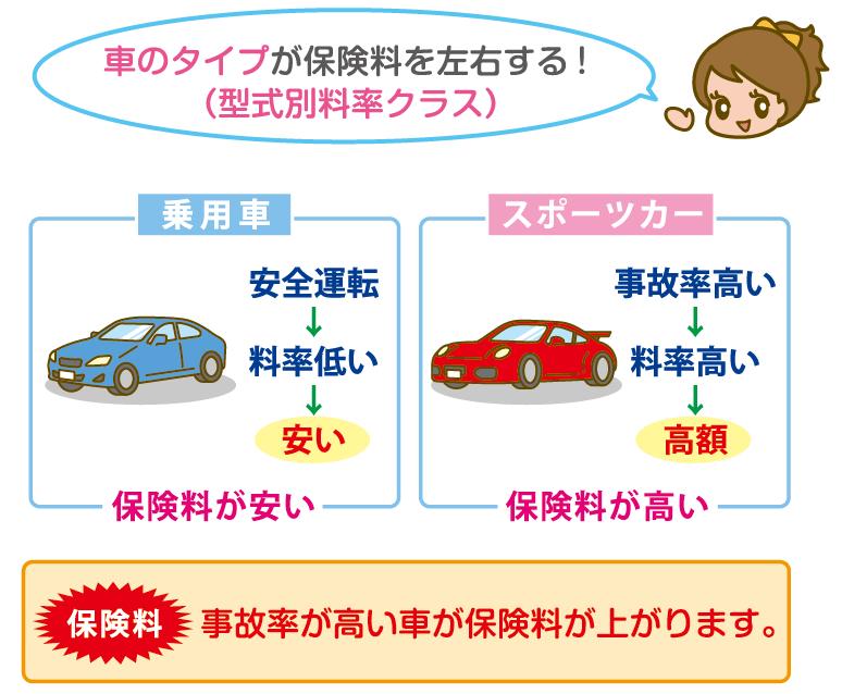 車のタイプが保険料に影響する