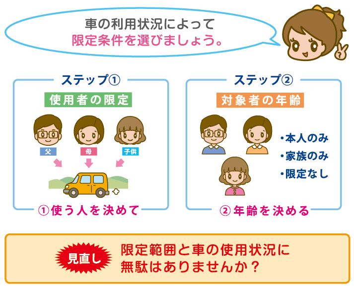 2つの代表的な運転者の限定条件
