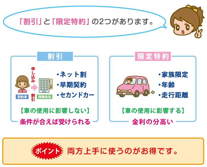 自動車保険の割引と限定特約